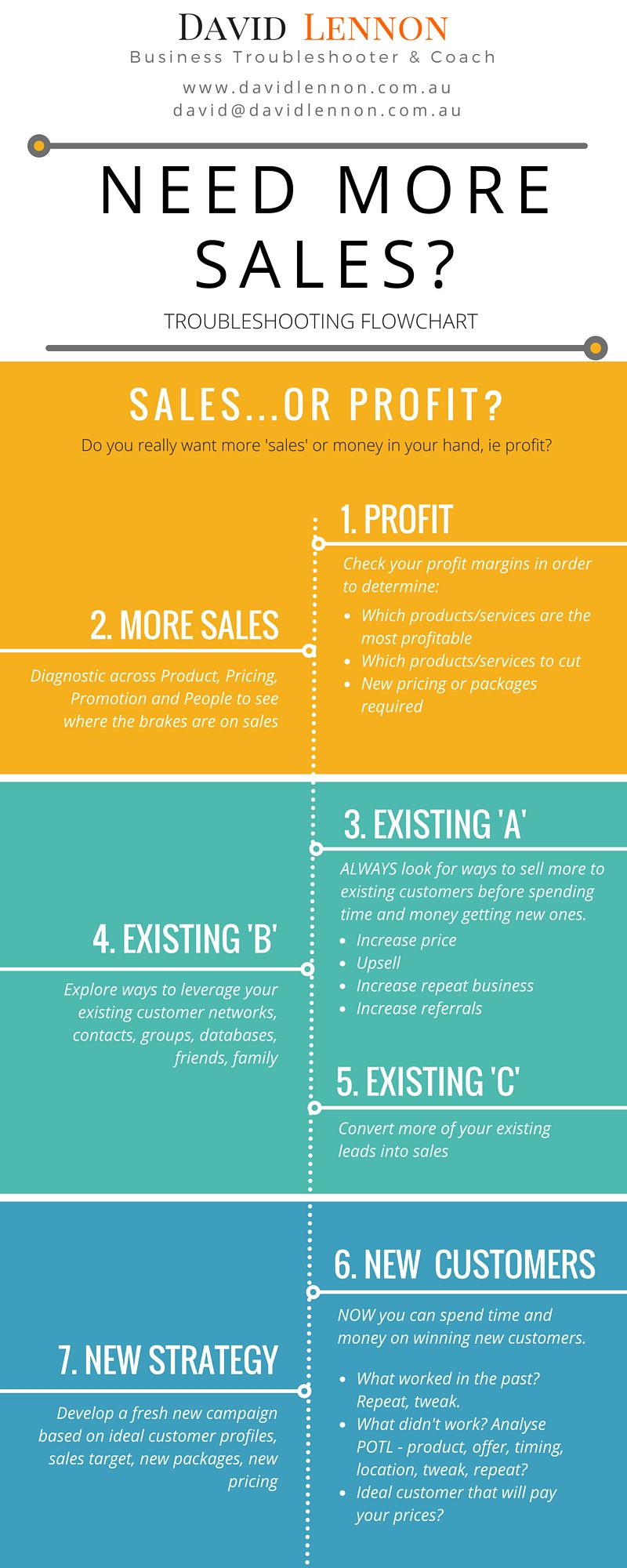 Use this flowchart to help rationalise your thinking when looking for more sales.