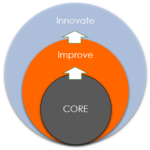 Core Improve Innovate